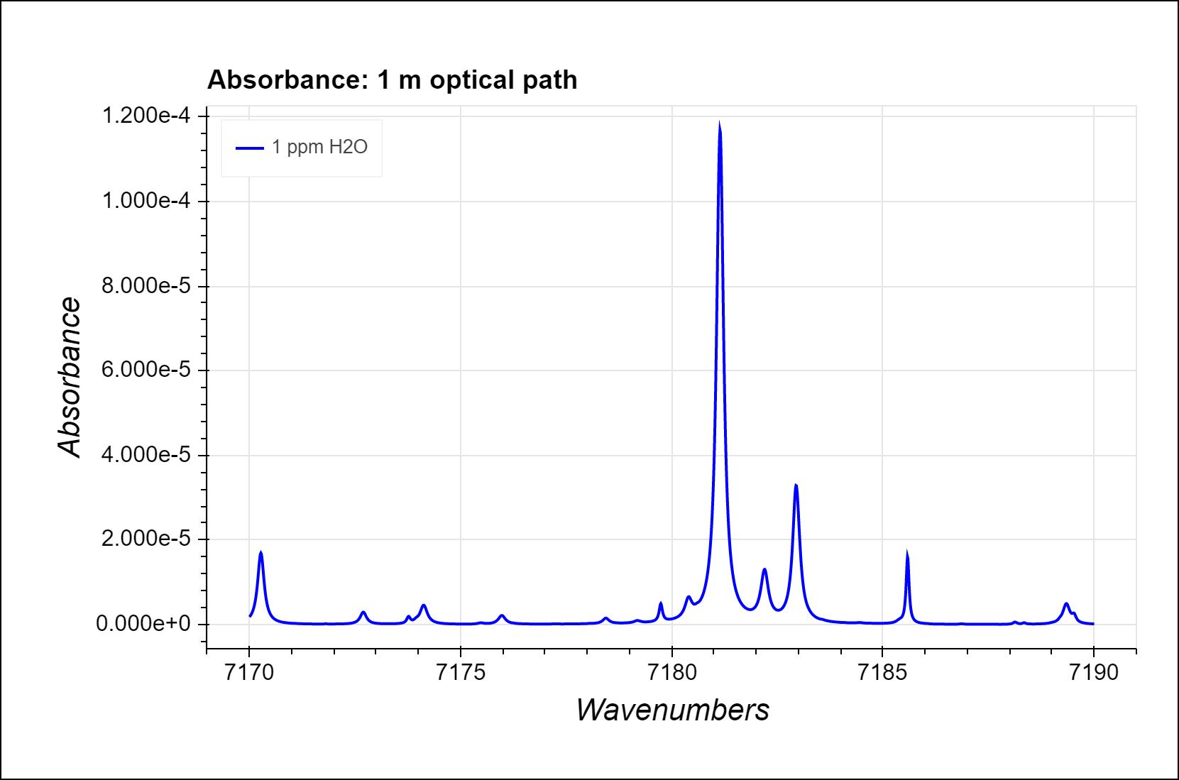 H2O Spectrum